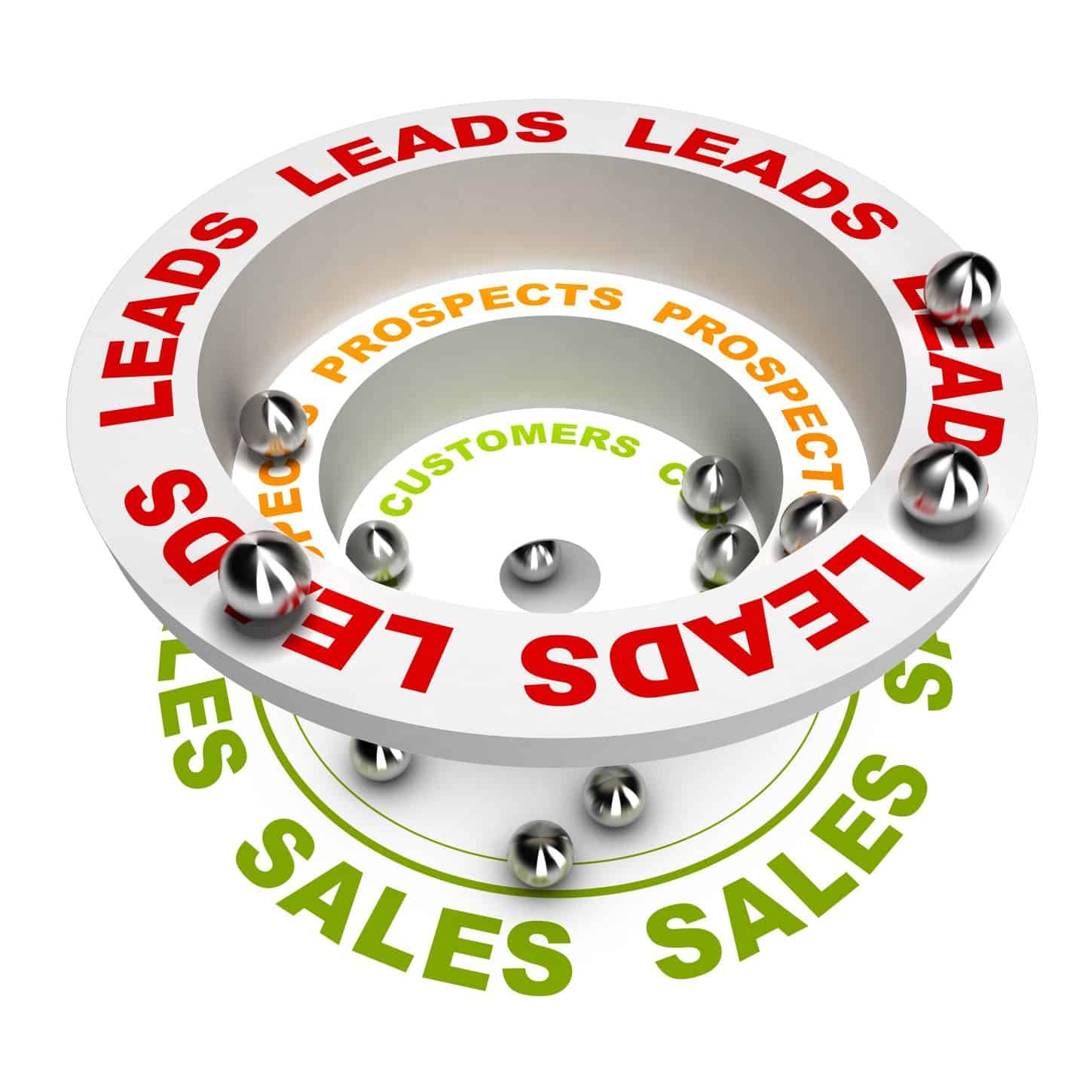 Are Your Sales Leads Worth Anything?